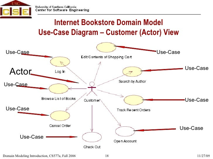 Object oriented analysis design ooad domain modeling introduct 18 internet bookstore domain model use case diagram ccuart Choice Image