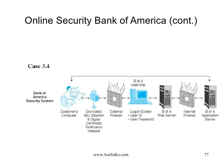 Online Security Bank of America (cont.)