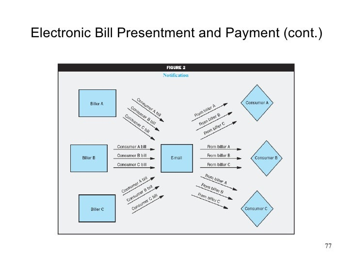 ec2009 ch11 electronic payment systems