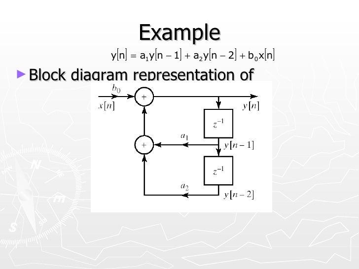 z transforms, wiring diagram