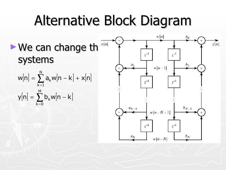z transforms rh slideshare net Simple Block Diagram Transfer Function Transfer Function Table