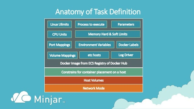 Anatomy of Task Definition Docker Image from ECS Registry of Docker Hub Constrains for container placement on a host Host ...