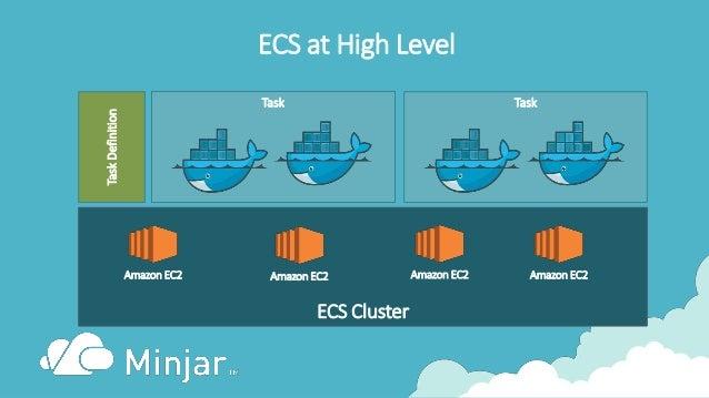 ECS at High Level Task ECS Cluster Amazon EC2 Amazon EC2 Amazon EC2Amazon EC2 Task TaskDefinition