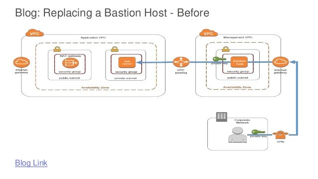 Amazon EC2 Systems Manager for Hybrid Cloud Management at Scale