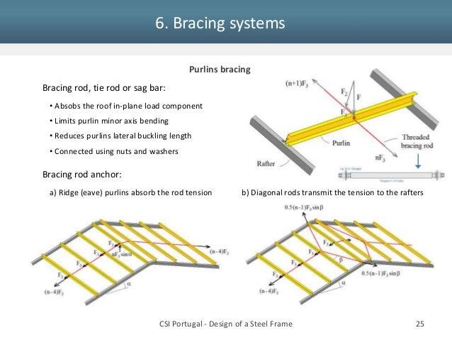 EC3 design