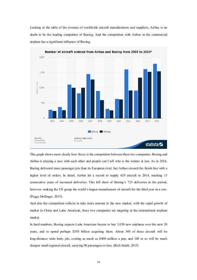financial analysis of boeing and airbus Airlines industry - financial analysis boeing vs airbus major players.