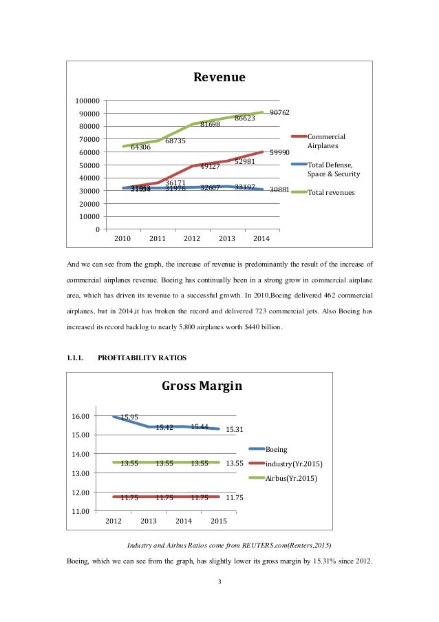 Boeing Financial Analysis