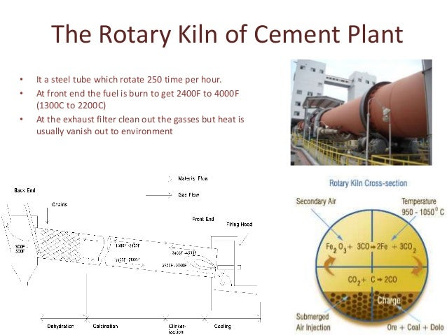 Waste Heat Recovery System In Cement Plant