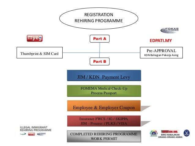 A. SME 1 MALAYSIA BIRO (1)