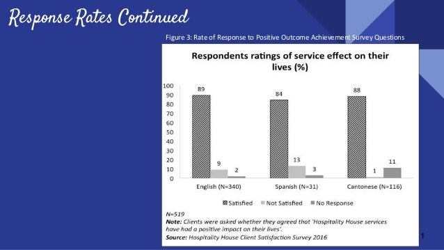 11 Figure 3: Rate of Response to Positive Outcome Achievement Survey Questions Response Rates Continued