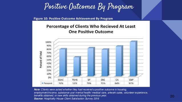 20 Positive Outcomes By Program  Note: Clients were asked whether they had received a positive outcome in housing, employm...