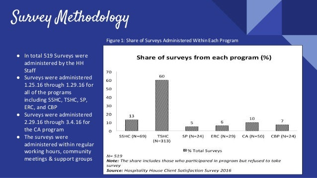 7 Figure 1: Share of Surveys Administered Within Each Program Survey Methodology ● In total 519 Surveys were administered ...