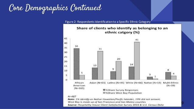 9 Figure 2: Respondents Identification to a Specific Ethnic Category Core Demographics Continued
