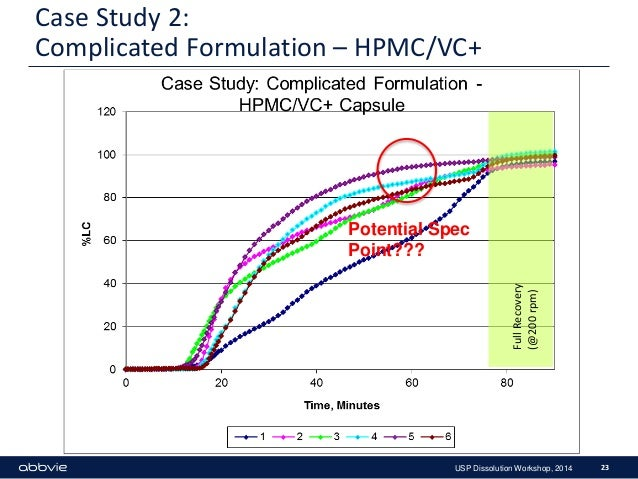 hpmc case study With high confidence intervals in each case this study suggests that hpmc capsules can broaden the space for two-piece capsule.