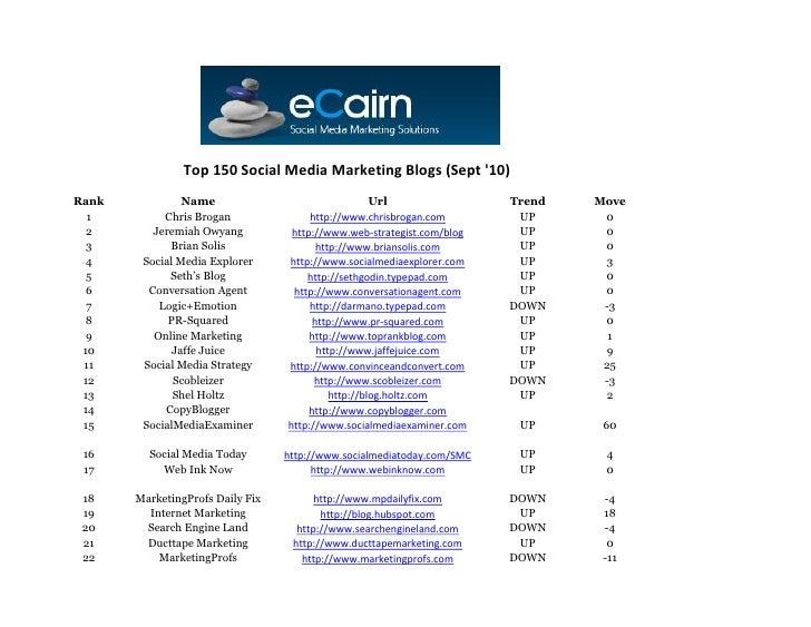 Top 150 Social Media Marketing Blogs (Sept '10) Rank            Name                                 Url                Tr...