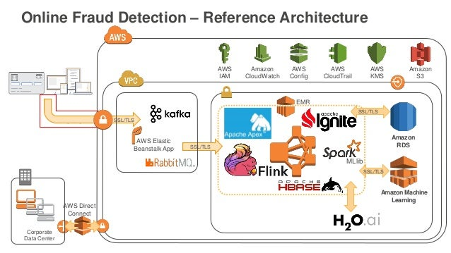 AWS re:Invent 2016: Fraud Detection with Amazon Machine ...