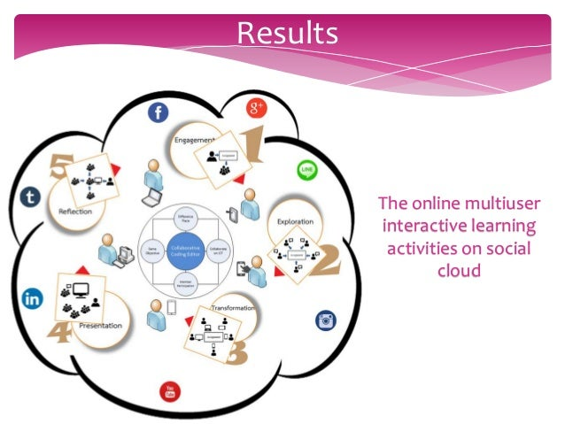 Online Multiuser Interactive Learning Activities On