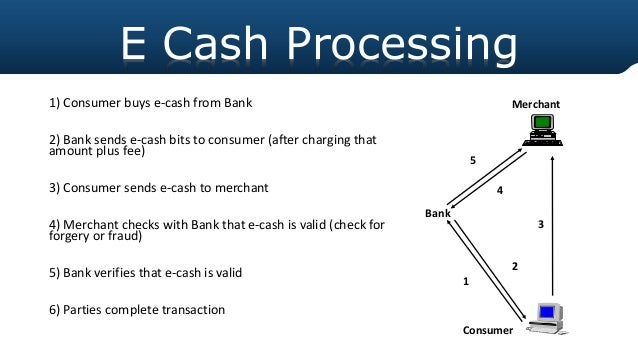 No Credit Check Credit Cards >> Ecash and ewallet