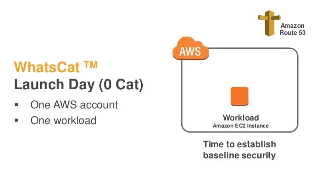 WhatsCat TM Launch Day (0 Cat)  One AWS account  One workload Workload Amazon EC2 Instance Amazon Route 53 Time to estab...