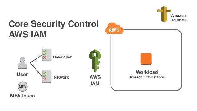 Core Security Control AWS IAM Workload Amazon EC2 Instance Amazon Route 53 AWS IAM MFA token Developer Network User