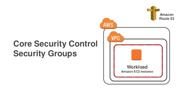Core Security Control Security Groups Workload Amazon EC2 Instance Amazon Route 53
