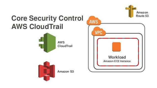 Core Security Control AWS CloudTrail Workload Amazon EC2 Instance Amazon Route 53 AWS CloudTrail Amazon S3