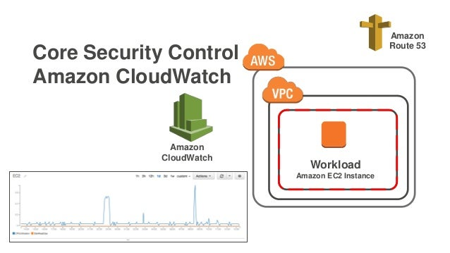 Core Security Control Amazon CloudWatch Workload Amazon EC2 Instance Amazon Route 53 Amazon CloudWatch