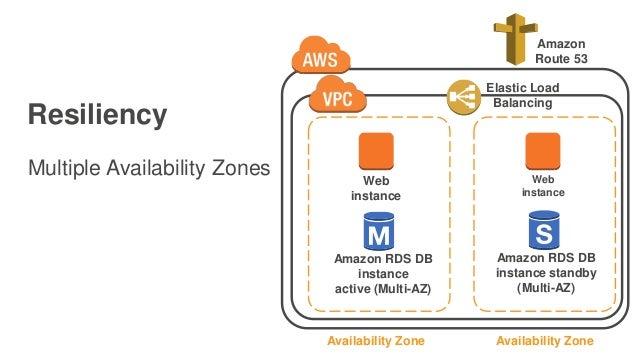 Resiliency Multiple Availability Zones Web instance Amazon RDS DB instance active (Multi-AZ) Availability Zone Web instanc...