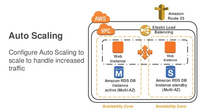 Auto Scaling Configure Auto Scaling to scale to handle increased traffic Web instance Amazon RDS DB instance active (Multi...