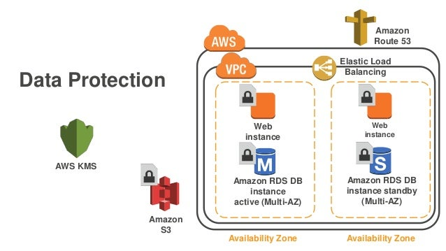 Data Protection Web instance Amazon RDS DB instance active (Multi-AZ) Availability Zone Web instance Amazon RDS DB instanc...