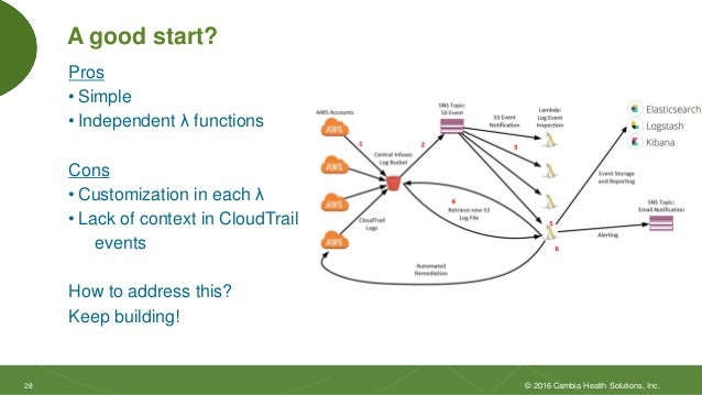 2828 A good start? Pros • Simple • Independent λ functions Cons • Customization in each λ • Lack of context in CloudTrail ...