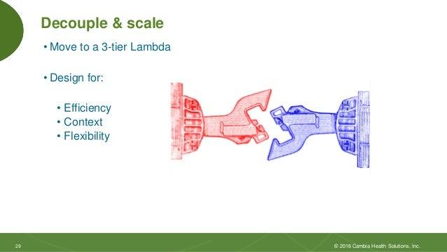 2929 Decouple & scale • Move to a 3-tier Lambda • Design for: • Efficiency • Context • Flexibility © 2016 Cambia Health So...
