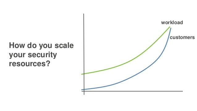 How do you scale your security resources? workload customers
