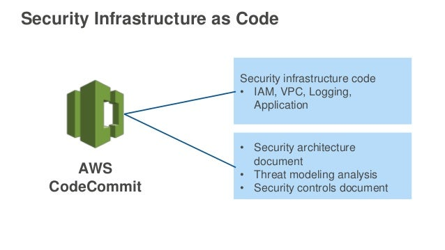 Security Infrastructure as Code AWS CodeCommit Security infrastructure code • IAM, VPC, Logging, Application • Security ar...