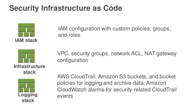 Security Infrastructure as Code IAM stack Infrastructure stack Logging stack IAM configuration with custom policies, group...