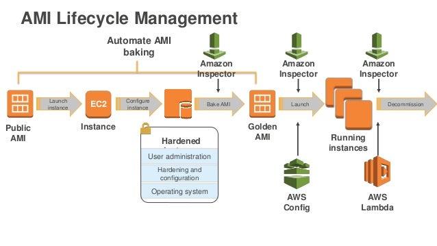 AMI Lifecycle Management InstancePublic AMI Golden AMI Launch instance EC2 Configure instance Hardened instance Bake AMI H...