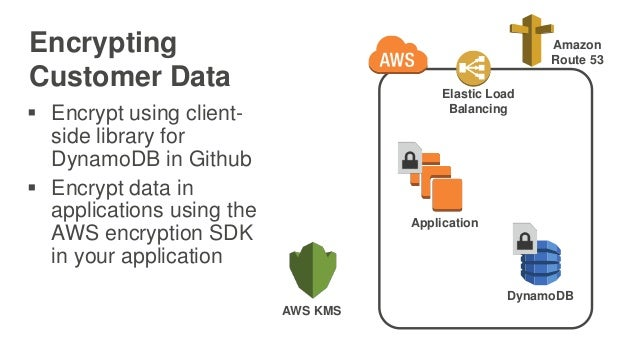 Encrypting Customer Data Elastic Load Balancing Amazon Route 53 AWS KMS DynamoDB Application  Encrypt using client- side ...