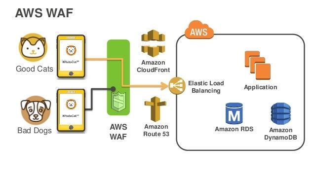 AWS WAF Good Cats Bad Dogs AWS WAF Amazon CloudFront Elastic Load Balancing Amazon Route 53 Amazon DynamoDB Application Am...