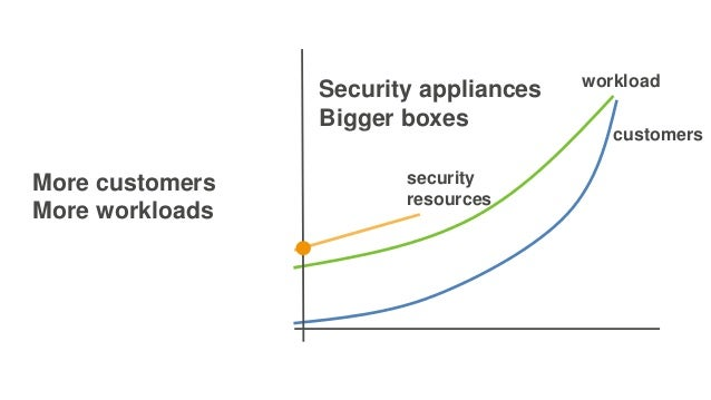More customers More workloads workload customers Security appliances Bigger boxes security resources