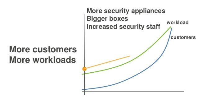 More customers More workloads workload customers More security appliances Bigger boxes Increased security staff