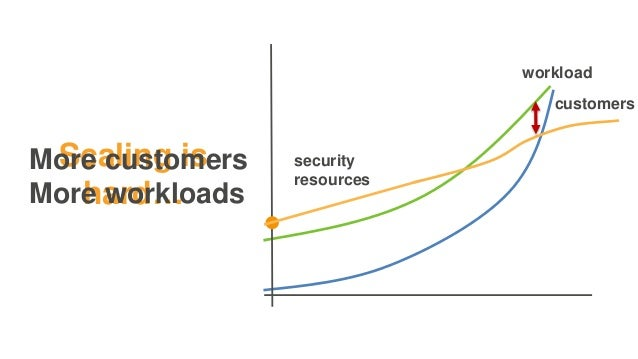 workload customers security resources Scaling is hard… More customers More workloads