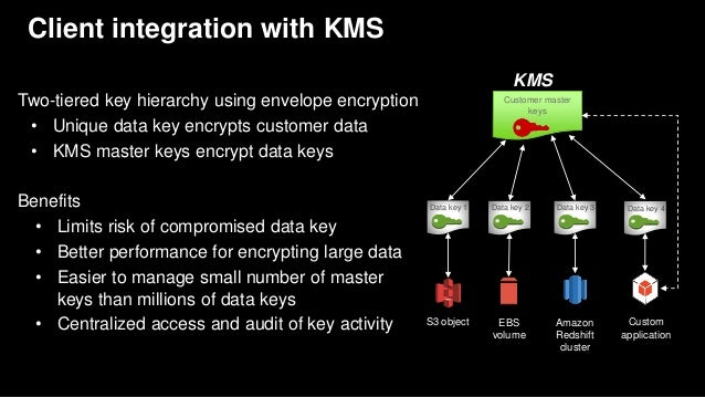 AWS re:Invent 2016: Get the Most from AWS KMS: Architecting Applicati…