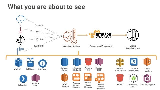 AWS re:Invent 2016: Understanding IoT Data: How to Leverage