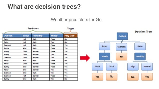 What are decision trees? Weather predictors for Golf