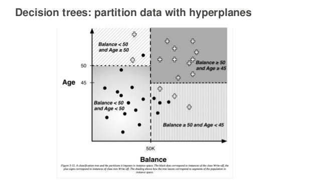 Decision trees: partition data with hyperplanes