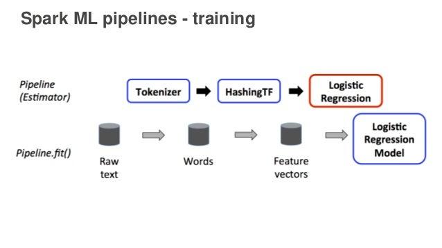 Spark ML pipelines - training