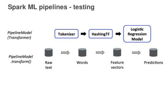 Spark ML pipelines - testing
