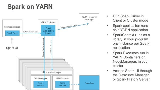 • Run Spark Driver in Client or Cluster mode • Spark application runs as a YARN application • SparkContext runs as a libra...