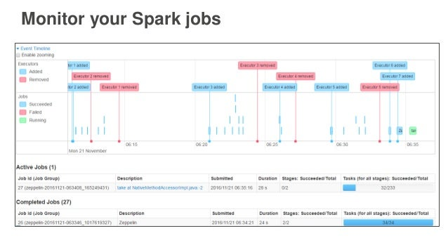 Monitor your Spark jobs