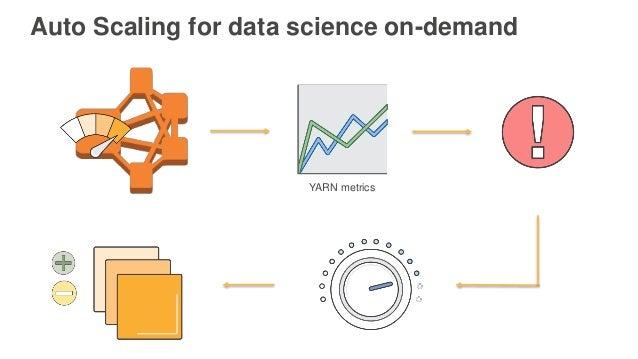 Auto Scaling for data science on-demand YARN metrics